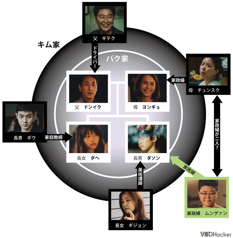 パラサイト 半地下の家族の相関図