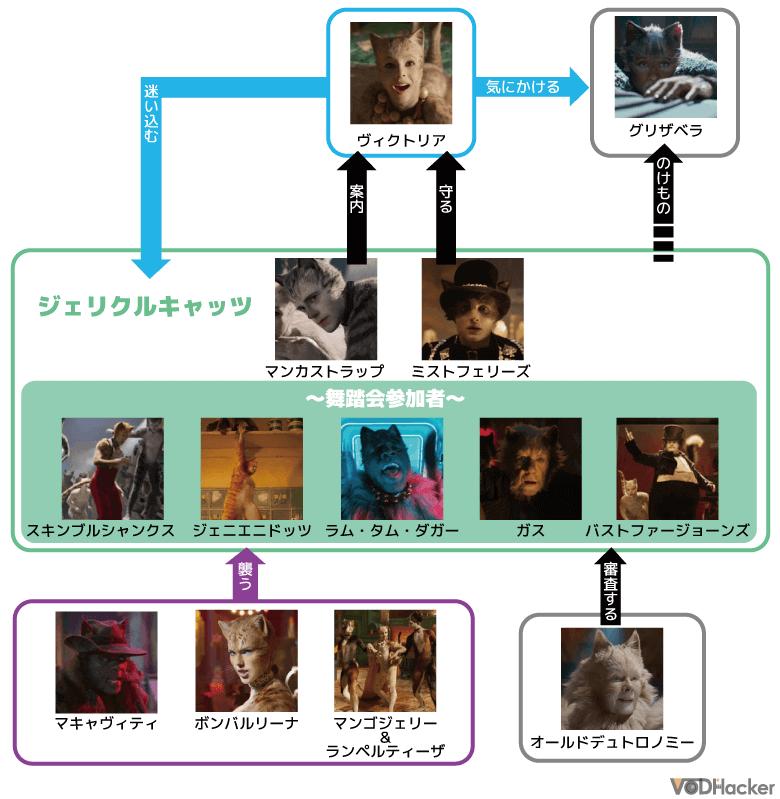 映画「キャッツ」の相関図