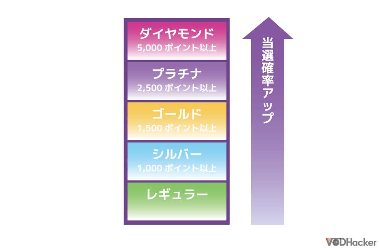 宝塚公式ファンクラブ「友の会」のステイタス制