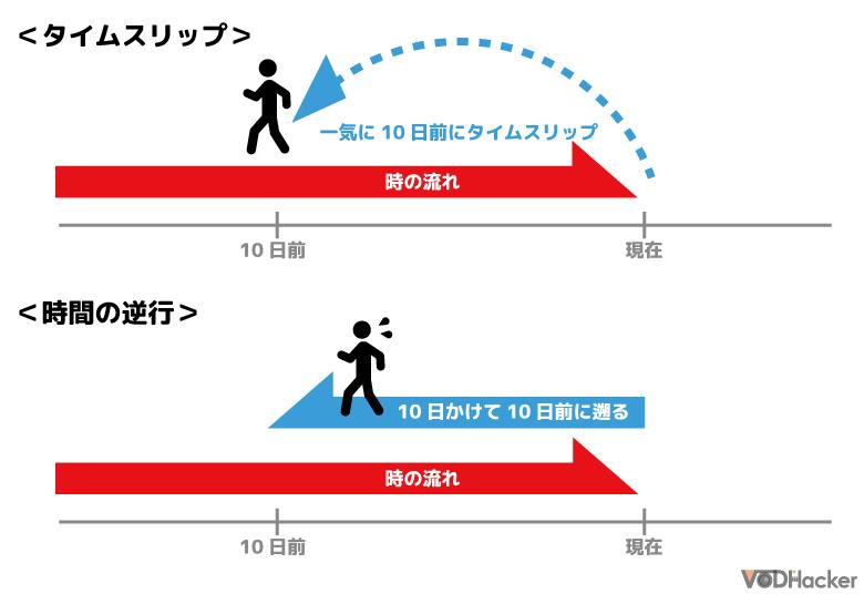 「時間の逆行」のイメージ