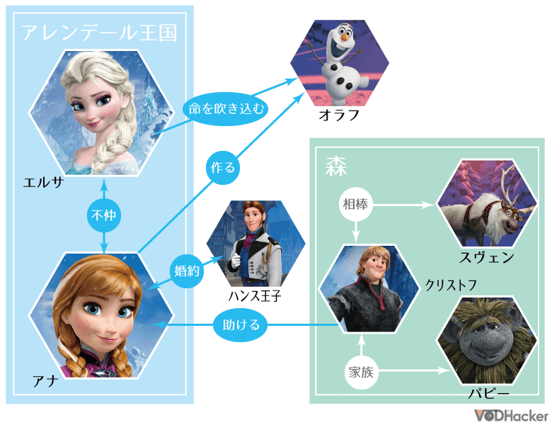 アナと雪の女王の相関図